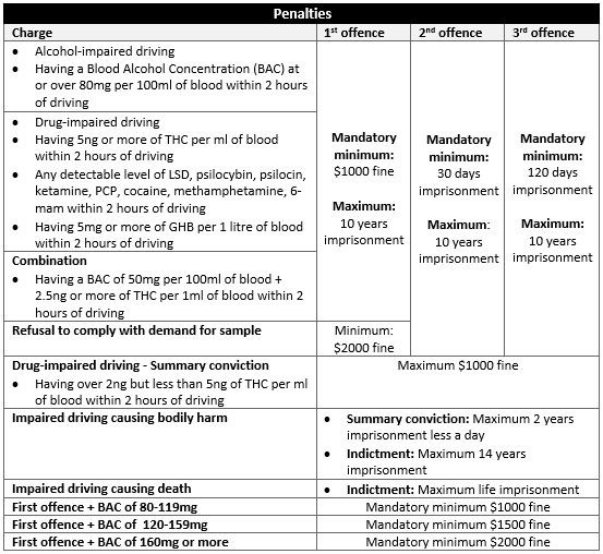 impaired driving ontario penalties