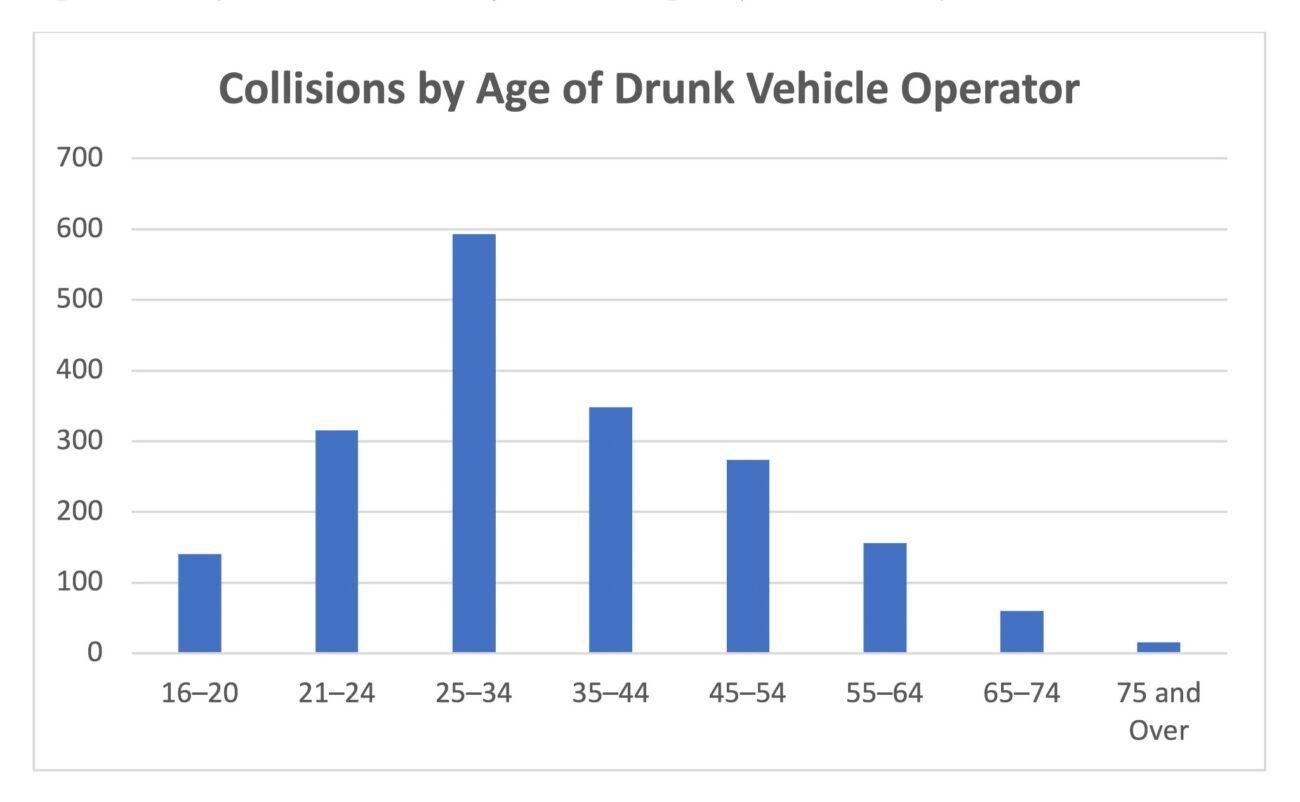 impaired driving ontario statistics